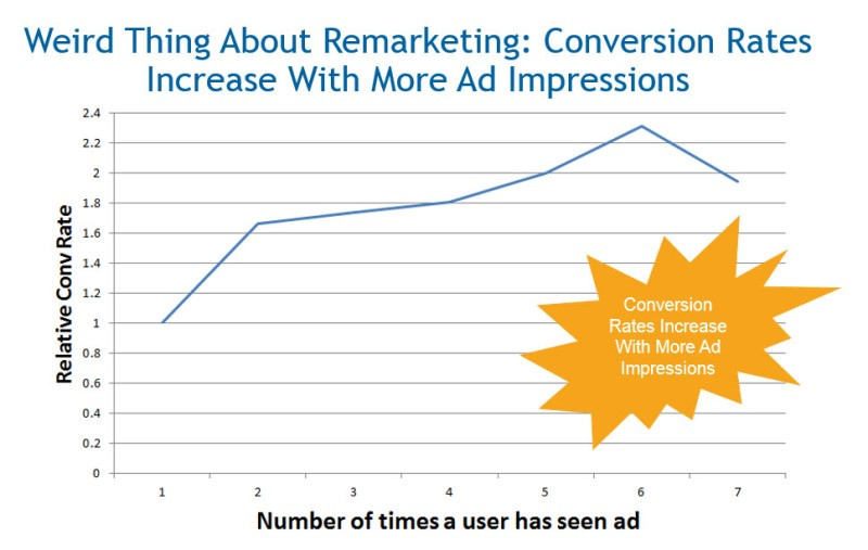 Remarketing Conversion Rates Increase Over Time