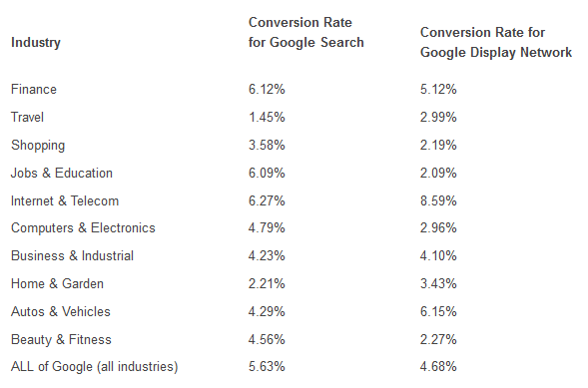 Search Ads Convert the Highest But Display Ads Aren't Far Behind