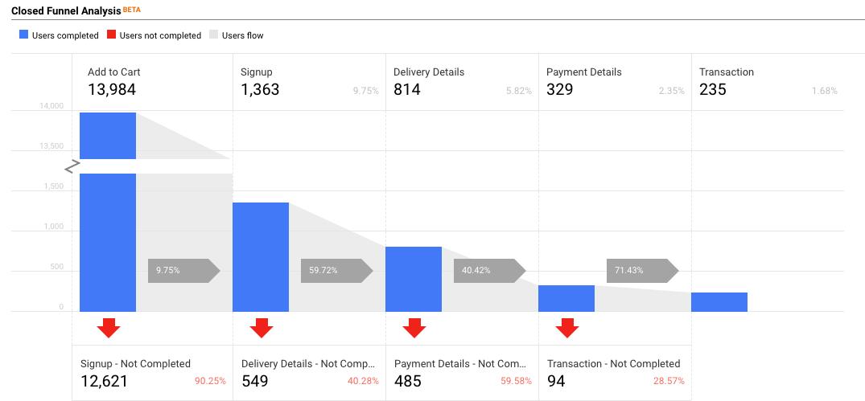 Funnel Report Screenshot