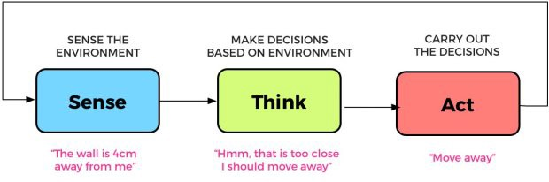 sense think act cycle